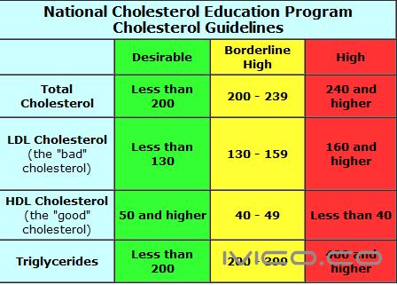 1430461174_cholesterol